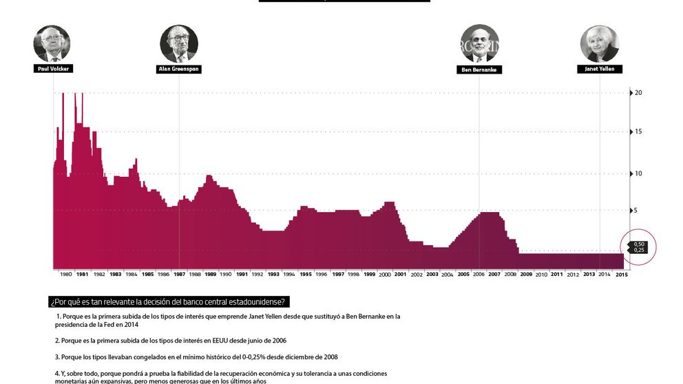Yellen da carpetazo a la crisis con la primera subida de los tipos en EEUU desde 2006