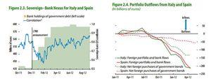 Foto: El FMI advierte que España ha sufrido salidas de capital de 296.000 millones euros