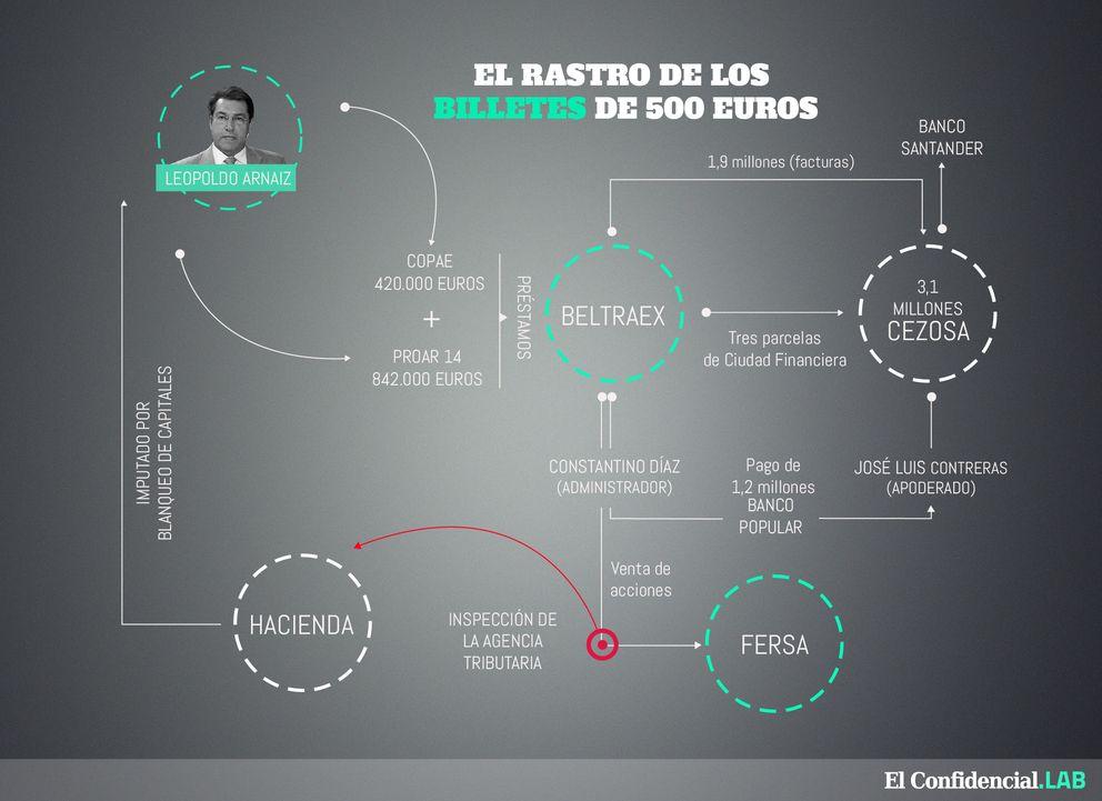 Foto: Caso Arnaiz: una operación millonaria en tres simples pasos
