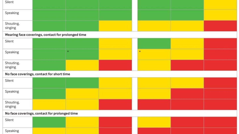 Tabla de un estudio de BMJ sobre el riesgo de contagio en diferentes entornos. (Foto: BMJ)