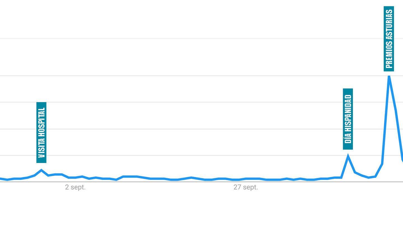 Búsquedas sobre Leonor en los últimos 90 días. (Google Trends)