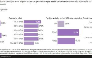 La mitad de españoles ve a Podemos incapaz de gobernar