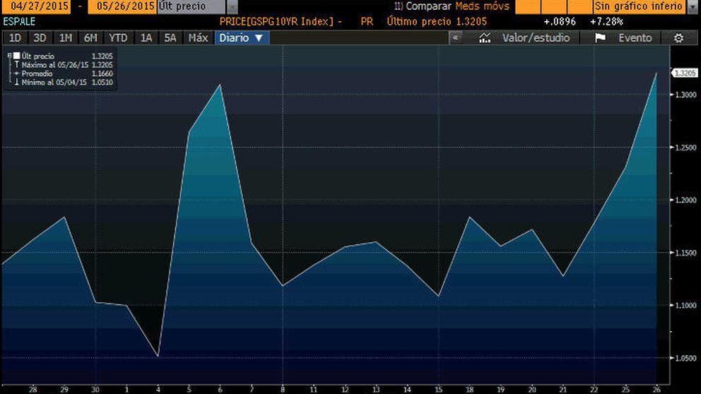 España ya no es tan segura: la prima de riesgo se dispara el 17% en tres días