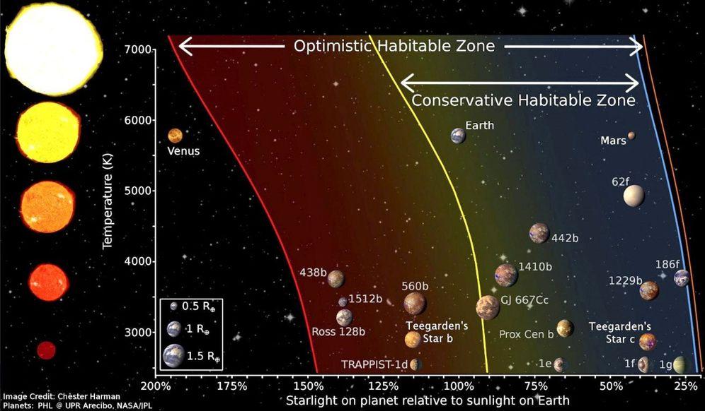 Foto: Recreación artística del sistema de la Estrella de Teegarden. (Chéster Hanman/NASA)