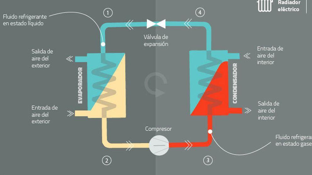 Por qué una bomba de calor es la forma de calefacción más eficiente