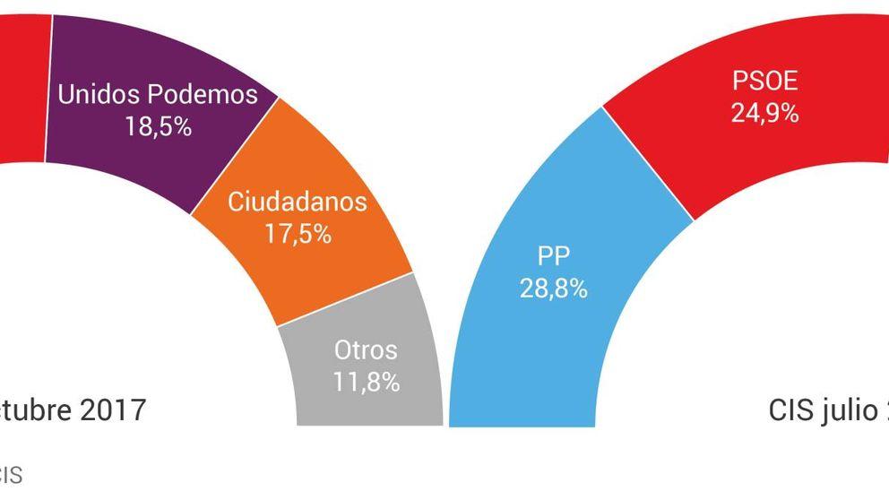 La crisis catalana lastra a Podemos, aúpa a Cs y apenas mueve a PP y PSOE