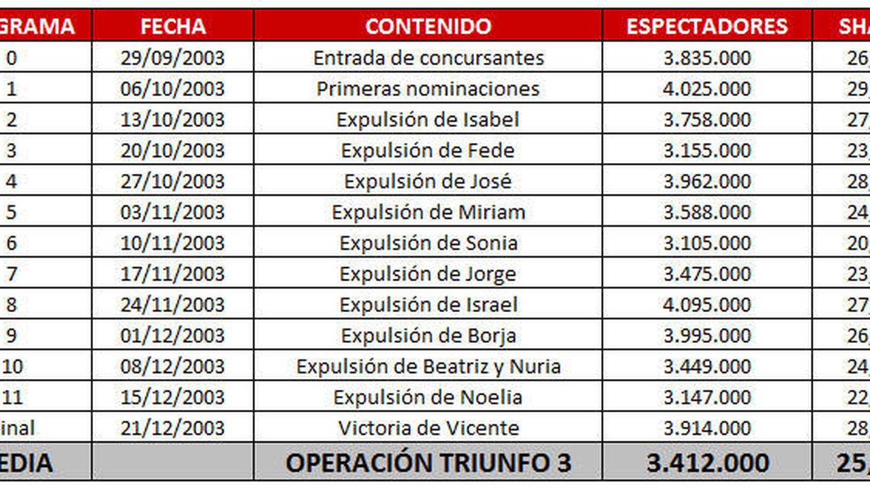 Audiencias de las galas de 'Operación triunfo 3'