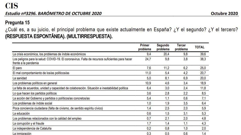 ¿Cuál es el principal problema que existe actualmente en España?