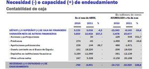 Foto: La deuda pública se desborda y crece un 198% en el primer cuatrimestre