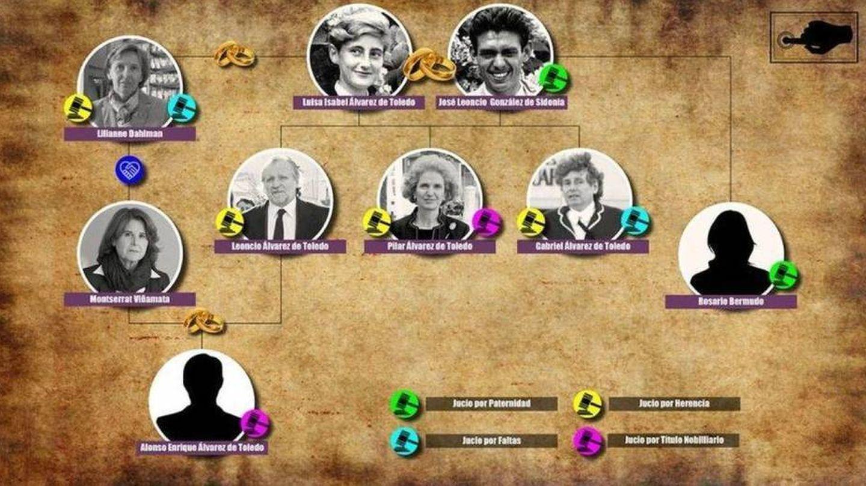 Quién litiga con quién en el caso de la herencia de la duquesa roja. (Vanitatis)
