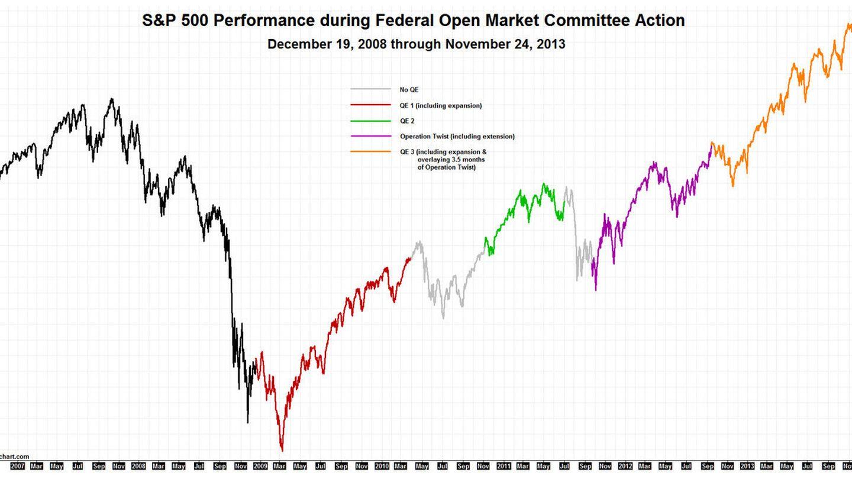 Las distintas QEs y análogas y evolución del índice SP500. Fuente: sierrachart.com
