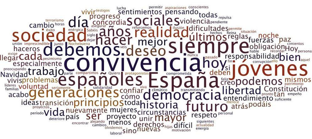 Foto: Nube de palabras del mensaje de Navidad 2018 del Rey Felipe VI.