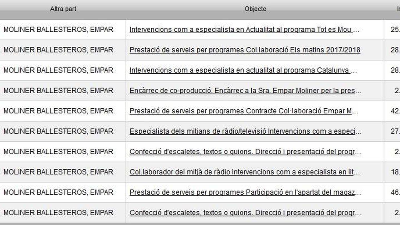 Contratos de Empar Moliner con la Corporación Catalana de Medios Audiovisuales.