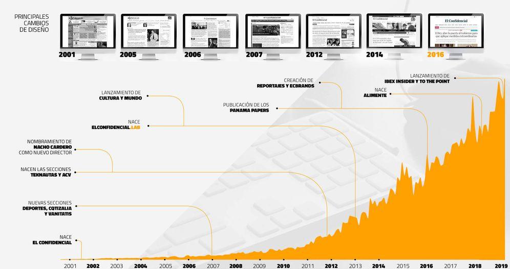 Foto: Evolución de tráfico de El Confidencial