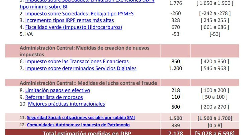 La tabla presentada señalando las diferentes previsiones del Gobierno y de la AIReF