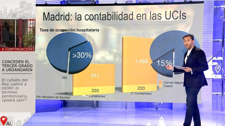 Las camas en la Comunidad de Madrid. (Mediaset)