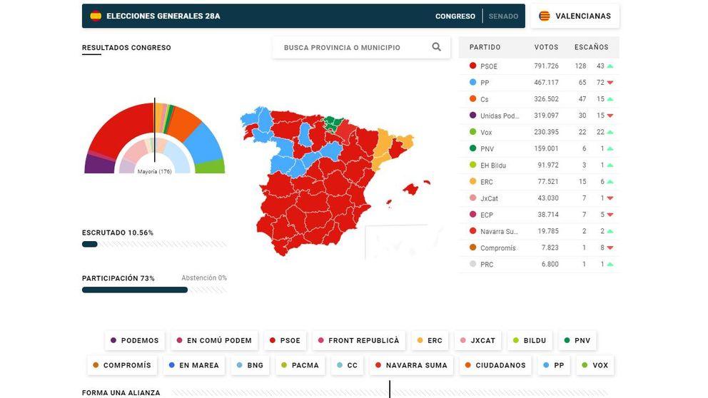 El pactómetro de las elecciones generales de 2019: forma tus alianzas tras el 28A