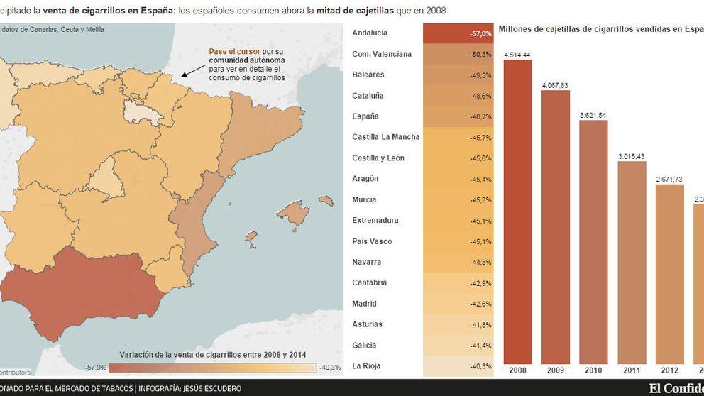 El consumo de tabaco se estabiliza pero se dispara el mercado ilegal