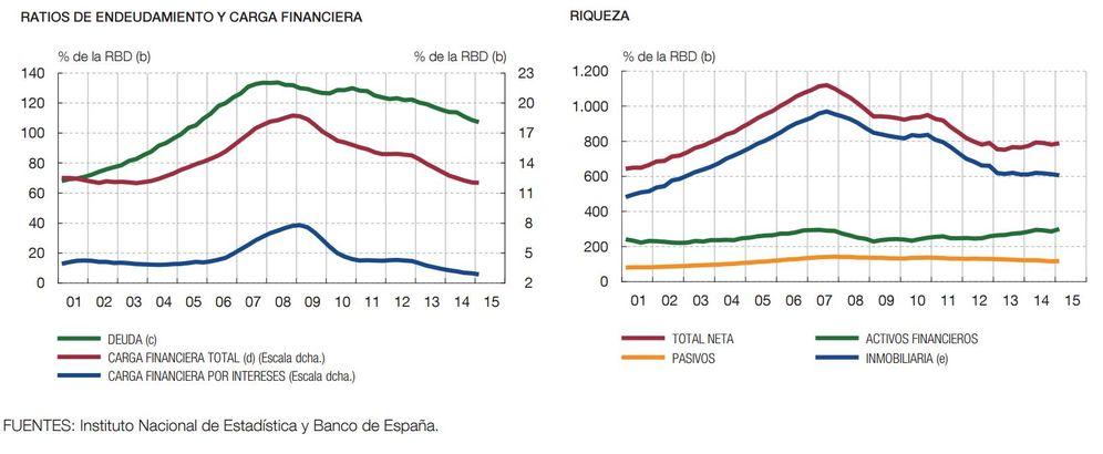 Foto: La caída de tipos y las menores deudas meten en el bolsillo de los hogares 28.000 millones