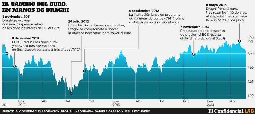 Foto: ...Y Draghi logra colar al euro dentro del mandato del Banco Central Europeo