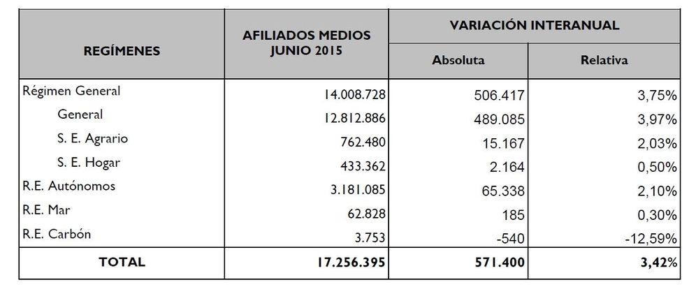 Foto: La economía crea 571.000 empleos en el último año pero el ritmo se suavizó en junio