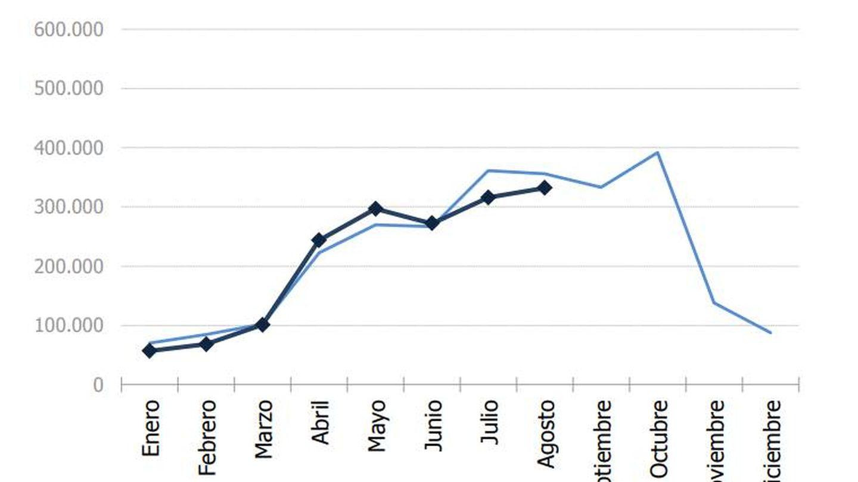 Evolución del tráfico mensual de pasajeros. (Puerto de Barcelona)