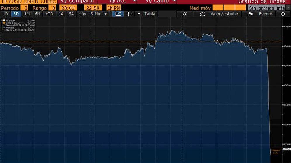 Foto: Evolución de la lira turca contra del dólar. (Bloomberg)