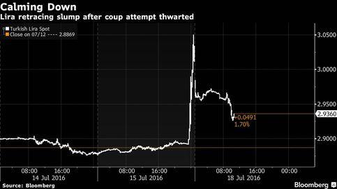 La lira turca se recupera después del fallido golpe de Estado