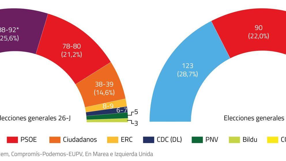 Podemos-IU supera al PSOE en escaños con el PP repitiendo resultados