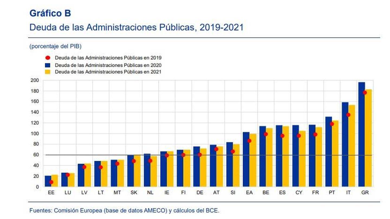 Deuda de las administraciones públicas, por países.