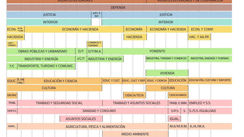 La evolución de los ministerios en España y otras historias para no dormir