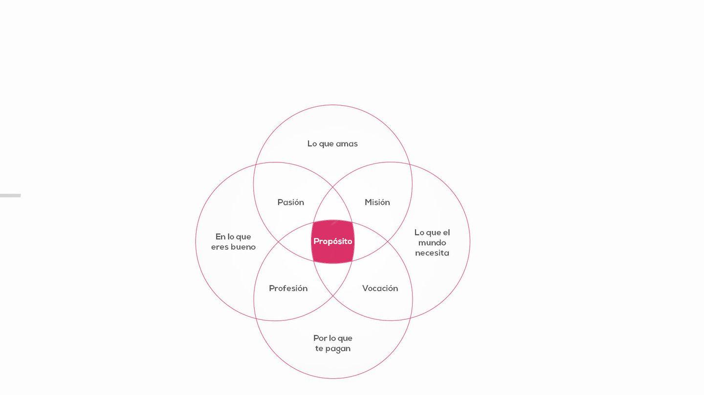 Diagrama del Ikigai.