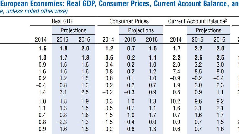 El FMI salva a España de la caída general: mantiene el crecimiento y mejora el paro