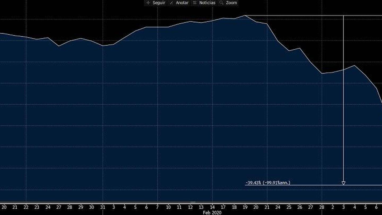 Gráfico del Ibex durante la crisis del Covid-19