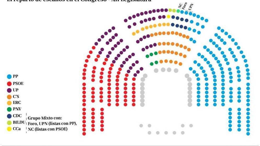 Foto: Reparto de escaños tras las elecciones generales de 2016. (El Confidencial)