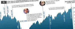 Foto: ¡Habemus récord! El Dow Jones alcanza los niveles más altos de la historia