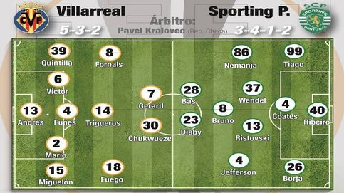 Villarreal - Sporting de Lisboa: horario y dónde ver en TV y 'online' la Europa League