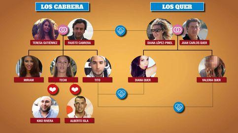 Quién es quién en las familias Quer y Cabrera (Techi)