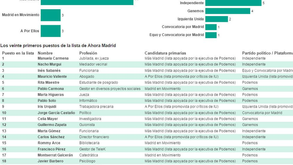 Quién es quién en Ahora Madrid y el peso interno de cada partido