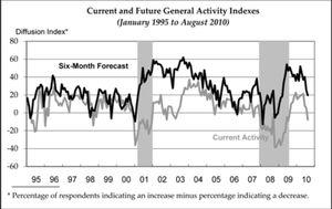 Foto: El índice Philly Fed dibuja una W y alerta de la reentrada en recesión económica de EEUU