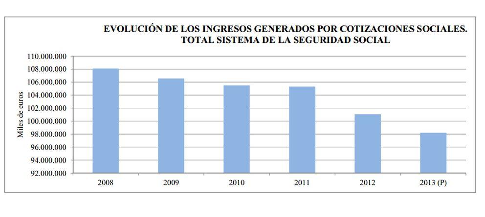 Foto: Los autónomos hacen un 'roto' al Estado: sólo cubren el 59% de sus pensiones
