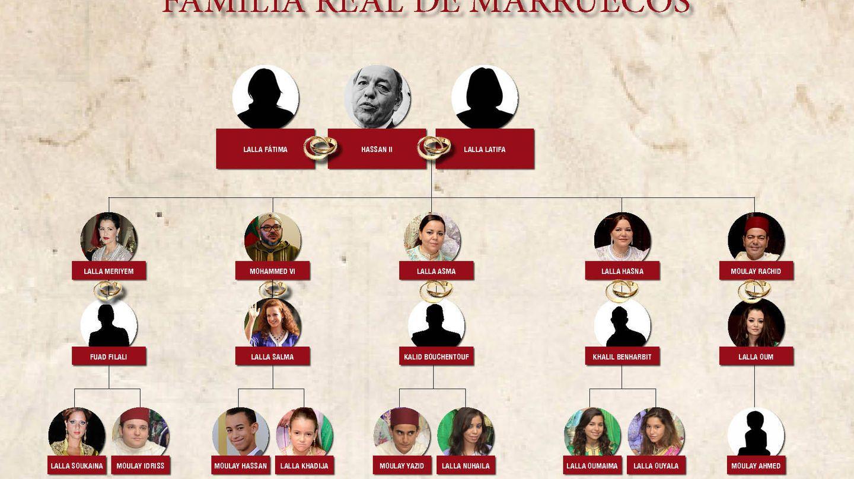 Árbol genealógico de la familia real de Marruecos. (Vanitatis)