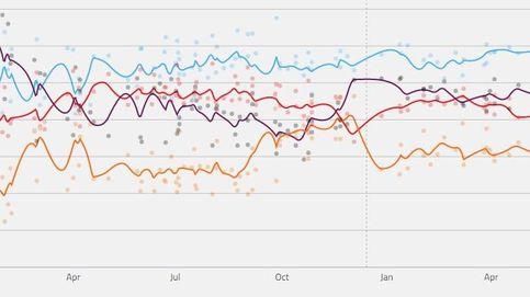 Los expertos explican el fracaso de las encuestas y el pinchazo de Unidos Podemos