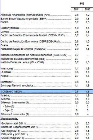 Encefalograma plano: la economía se estanca hasta 2012