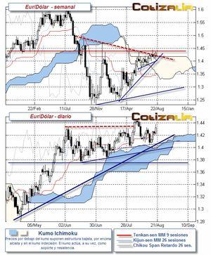 Continúa la fase lateral-alcista en el Euro/Dólar