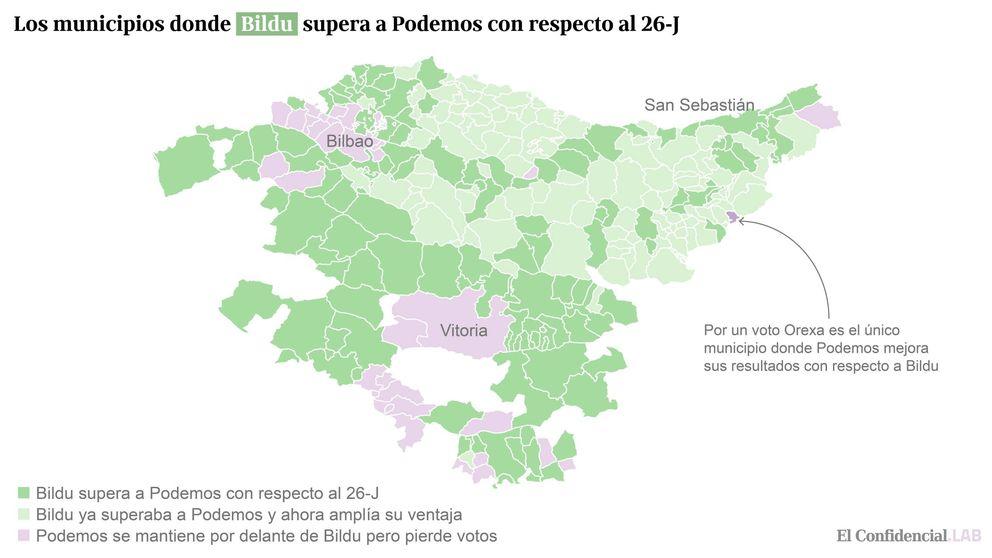 Bildu recupera votos del 26-J a Podemos en ocho de cada diez municipios