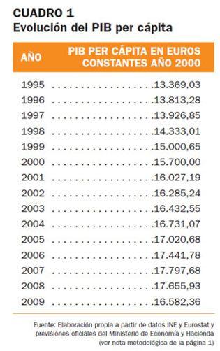 Foto: La renta per cápita de España vuelve a situarse por debajo de la italiana