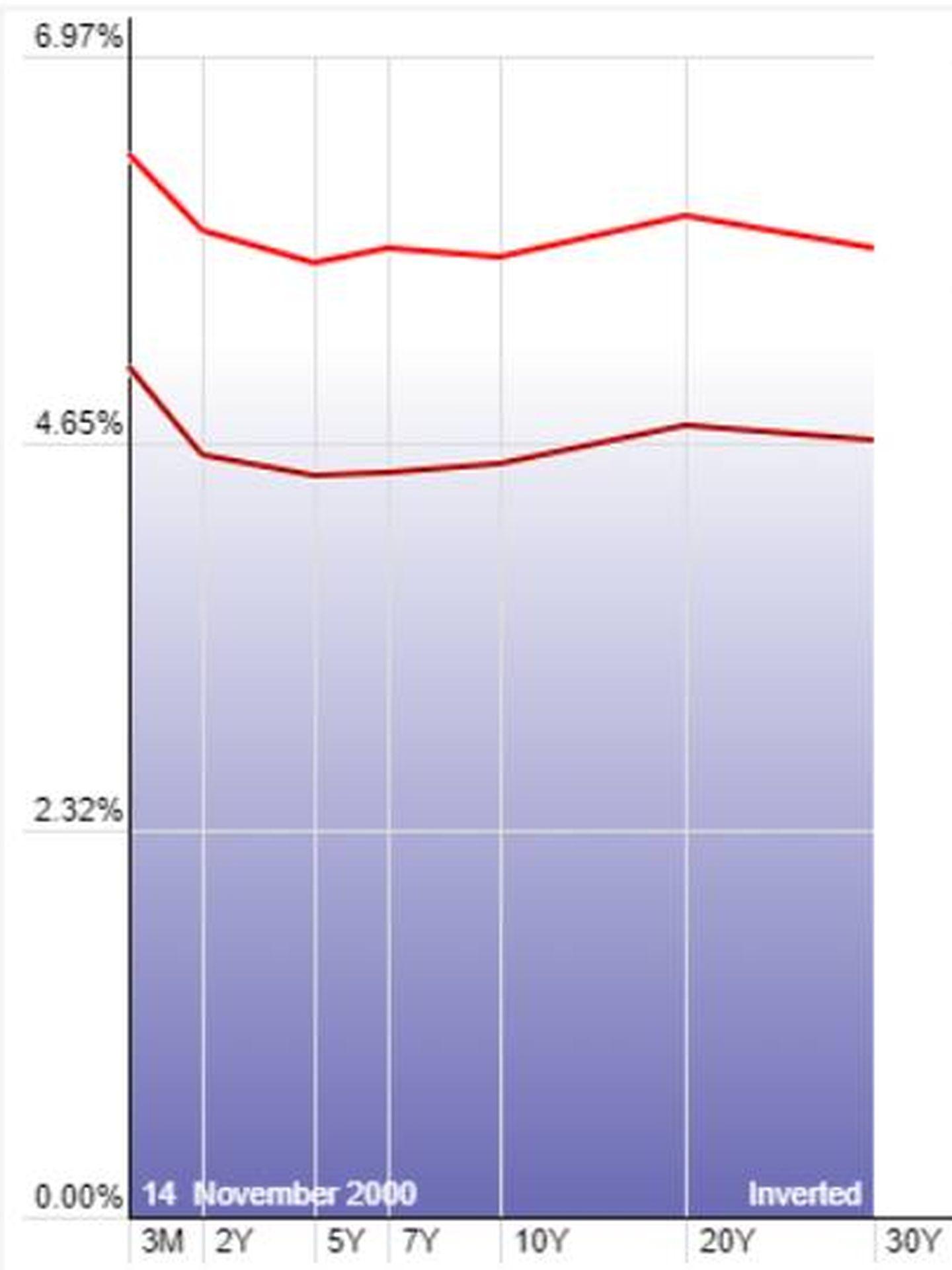 Curva de rendimientos 2000 y 2007.