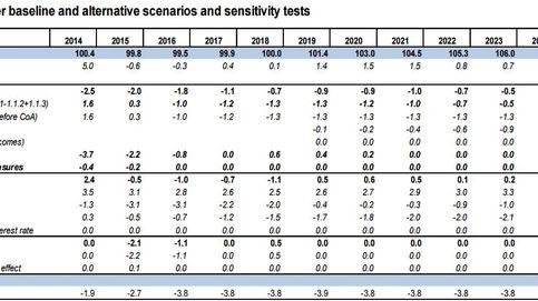 Bruselas corrige al Gobierno y prevé que la deuda crezca hasta el 109,9%