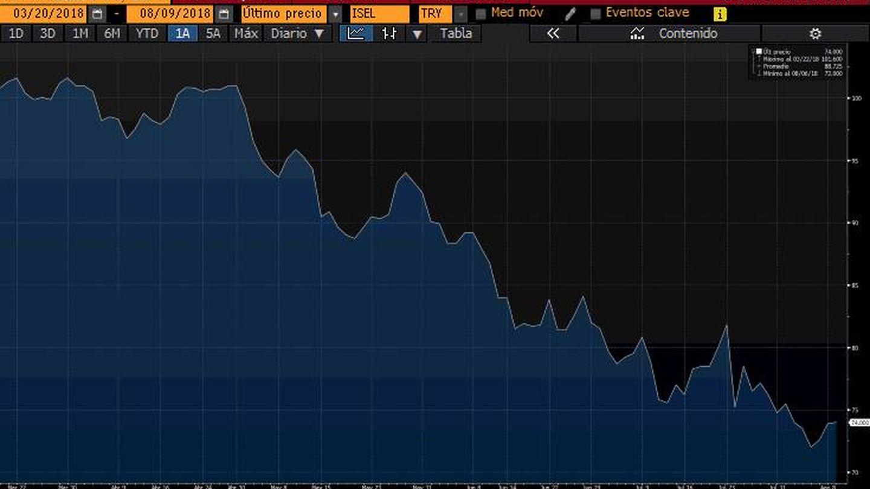 Caída del precio del bono turco a 10 años en el mercado secundario en 2018. (Bloomberg)